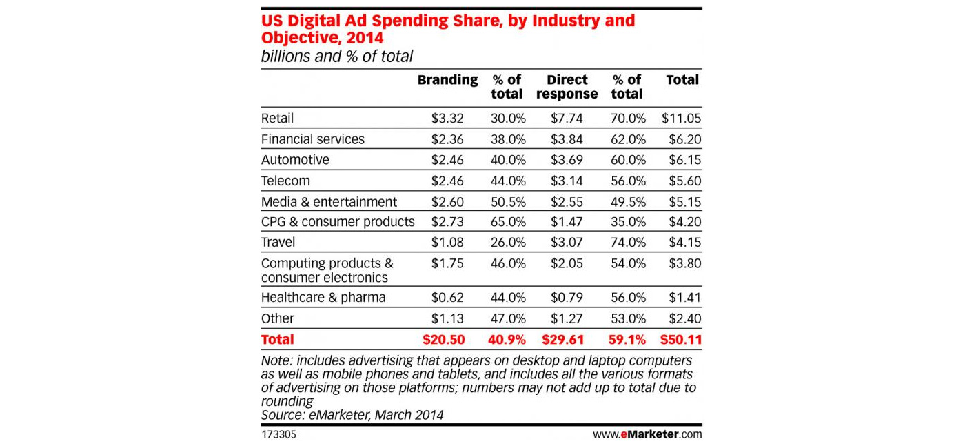 US digital ad spending share 2014