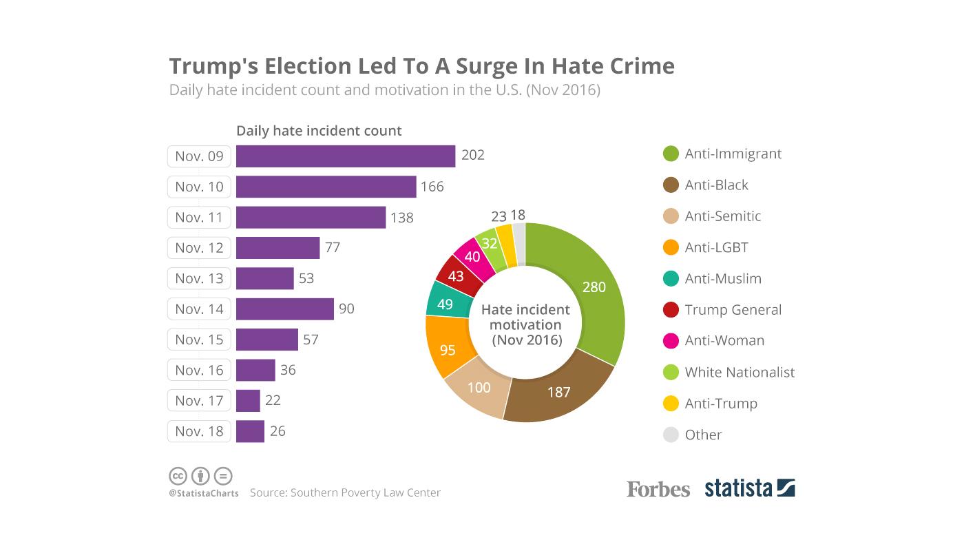 November 2016 Hate Crime Graph